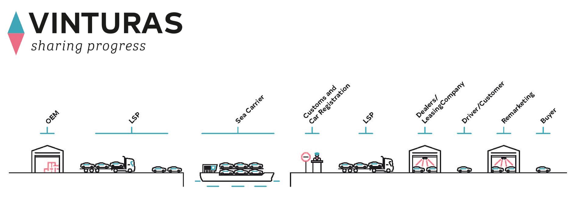 Vinturas la piattaforma blockchain per l'automotive